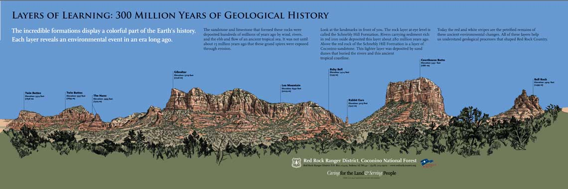 Samples of geology illustrations for interp panels
